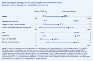 Potential impacts of the pandemic on poverty levels of informal workers